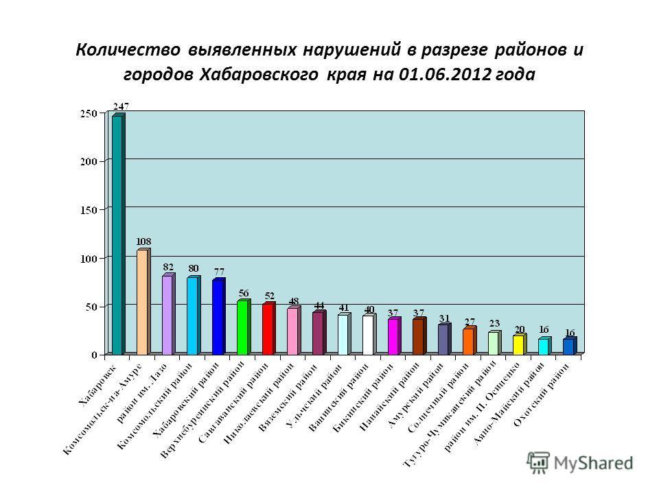 Количество выявленных нарушений в разрезе районов и городов Хабаровского края на 01.06.2012 года