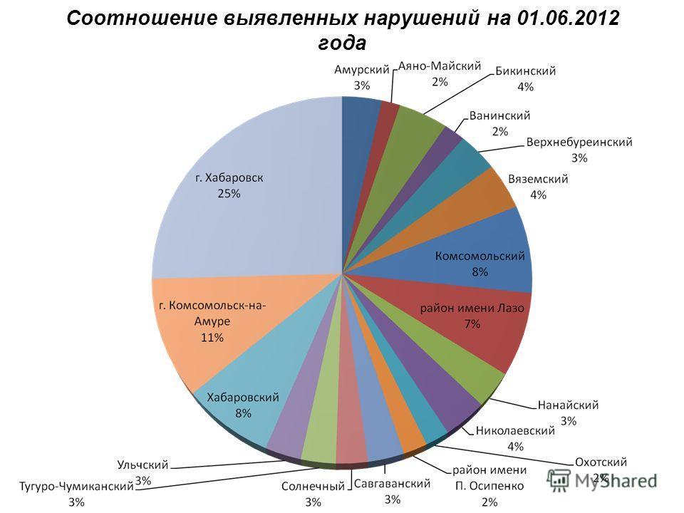 Соотношение выявленных нарушений на 01.06.2012 года