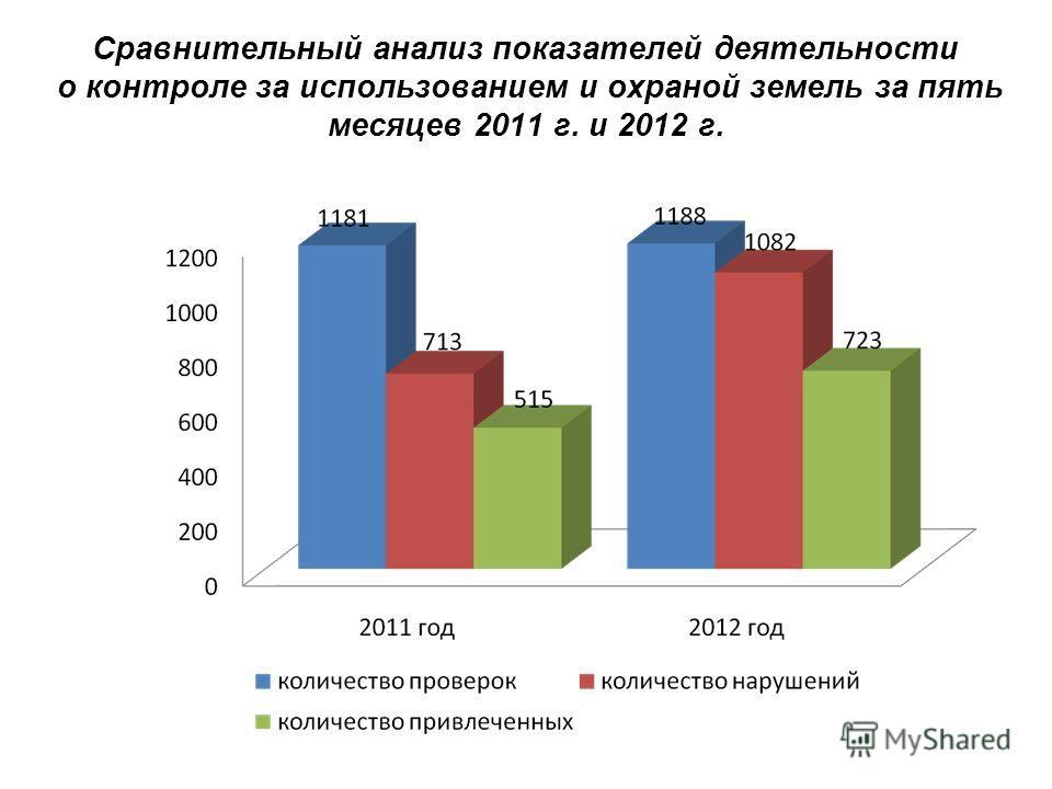 Сравнительный анализ показателей деятельности о контроле за использованием и охраной земель за пять месяцев 2011 г. и 2012 г.
