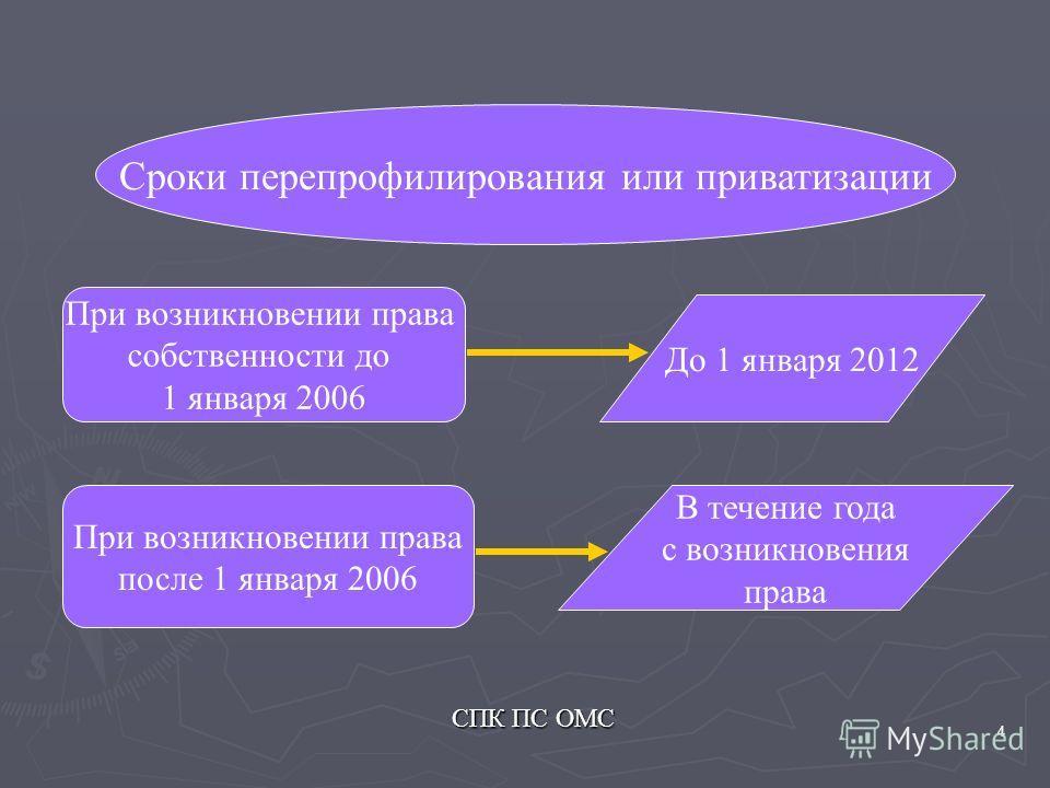 4 Сроки перепрофилирования или приватизации При возникновении права собственности до 1 января 2006 До 1 января 2012 При возникновении права после 1 января 2006 В течение года с возникновения права СПК ПС ОМС