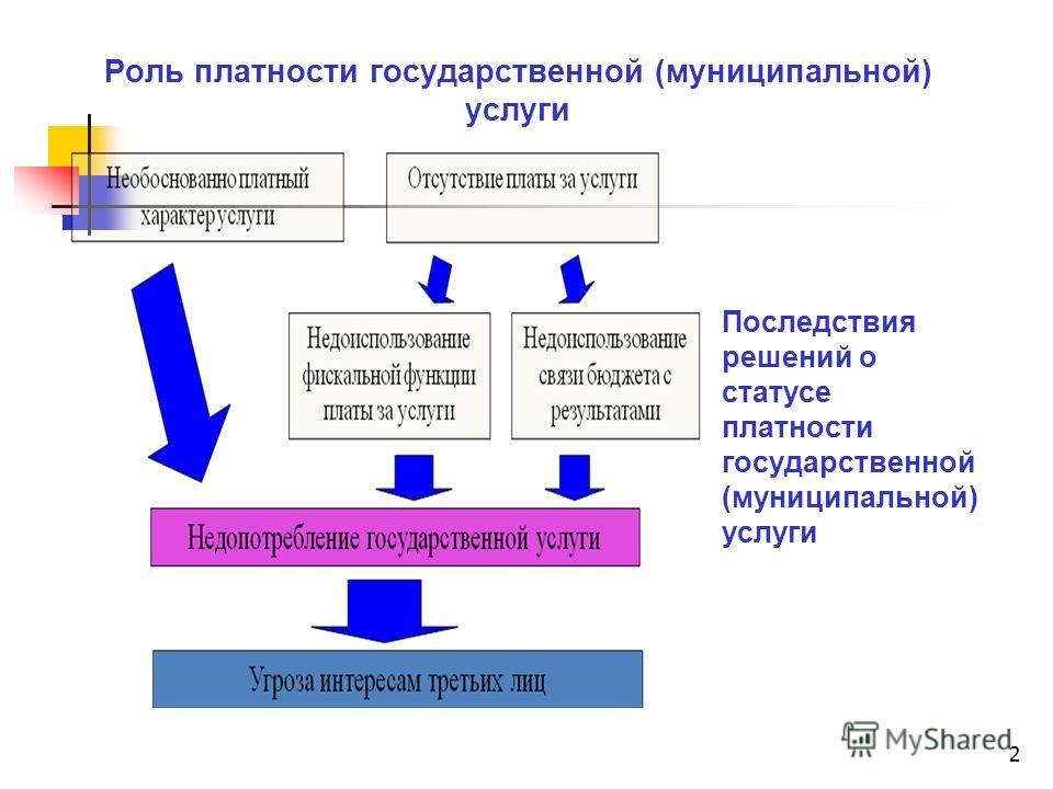 2 Роль платности государственной (муниципальной) услуги Последствия решений о статусе платности государственной (муниципальной) услуги