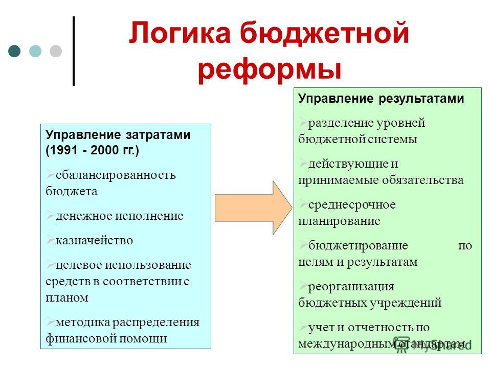 Логика бюджетной реформы Управление затратами (1991 - 2000 гг.) сбалансированность бюджета денежное исполнение казначейство целевое использование средств в соответствии с планом методика распределения финансовой помощи Управление результатами разделе