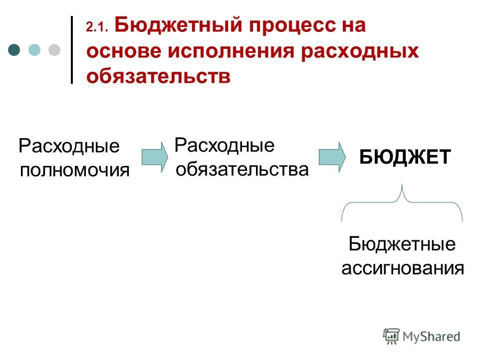 2.1. Бюджетный процесс на основе исполнения расходных обязательств Расходные полномочия Расходные обязательства БЮДЖЕТ Бюджетные ассигнования