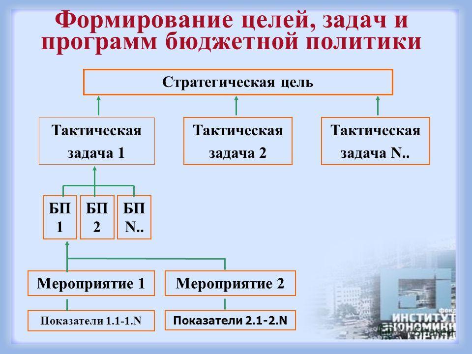 Формирование целей, задач и программ бюджетной политики Стратегическая цель Тактическая задача 1 Тактическая задача 2 Тактическая задача N.. БП 1 БП 2 БП N.. Мероприятие 1Мероприятие 2 Показатели 1.1-1.N Показатели 2.1-2.N