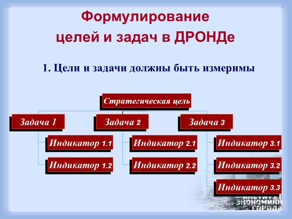 Формулирование целей и задач в ДРОНДе 1. Цели и задачи должны быть измеримы Стратегическая цель Задача 1 Индикатор 1.1 Индикатор 1.2 Задача 2 Индикатор 2.1 Индикатор 2.2 Задача 3 Индикатор 3.1 Индикатор 3.2 Индикатор 3.3