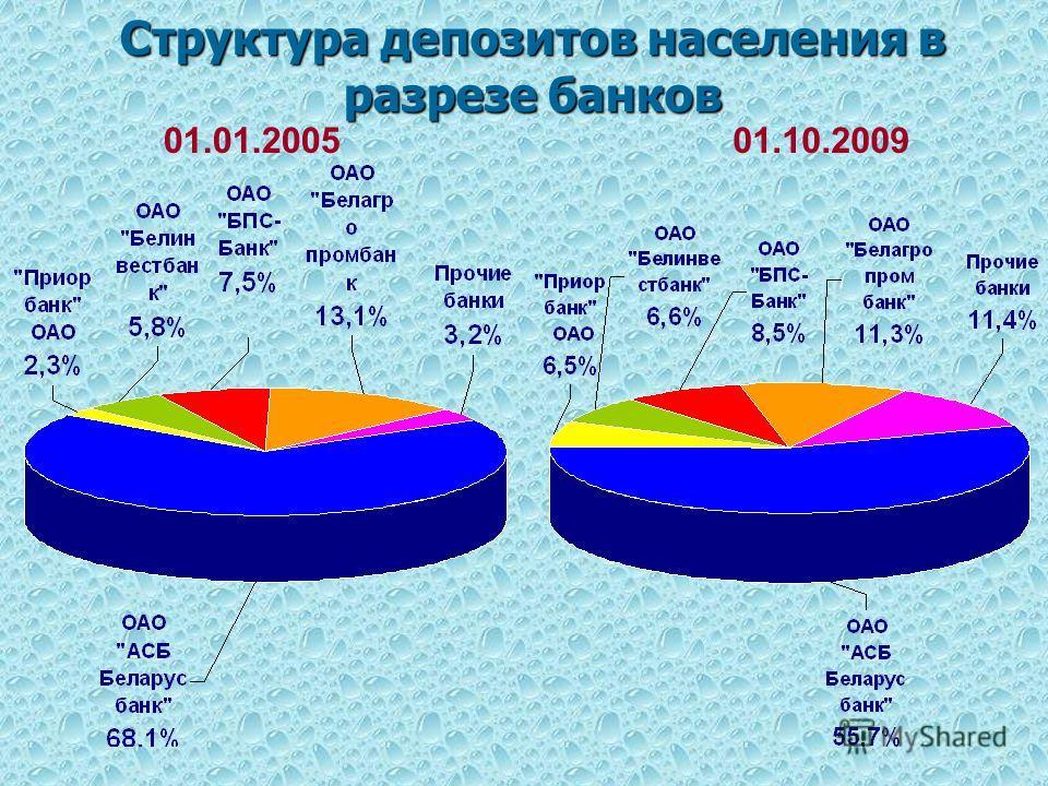 Структура депозитов населения в разрезе банков 01.01.200501.10.2009
