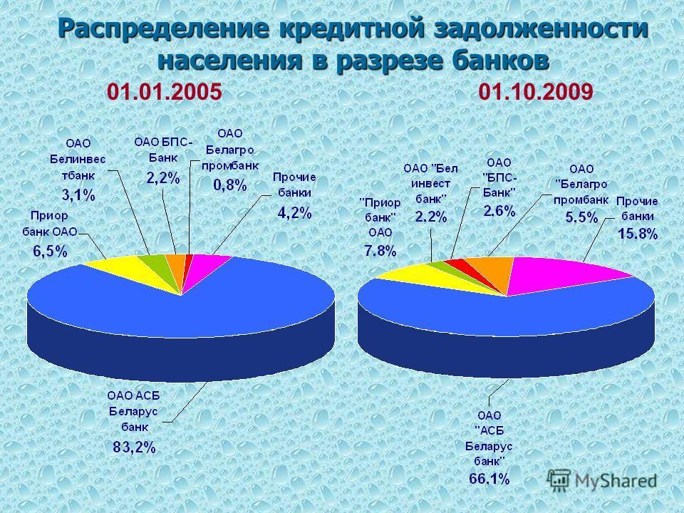 Распределение кредитной задолженности населения в разрезе банков 01.01.200501.10.2009