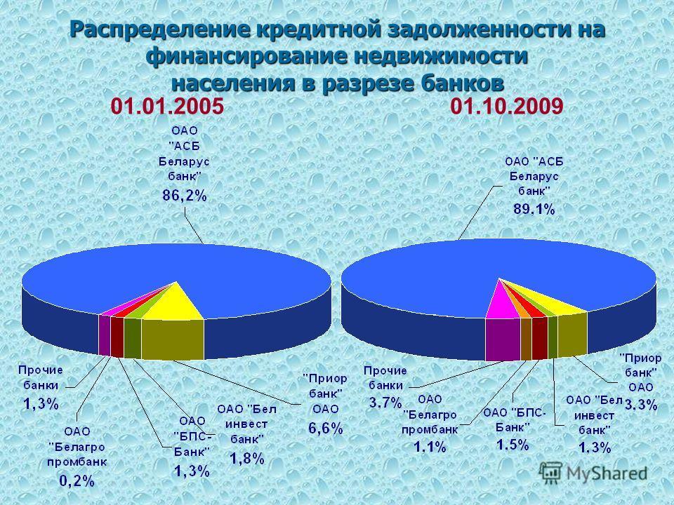 Распределение кредитной задолженности на финансирование недвижимости населения в разрезе банков 01.01.200501.10.2009