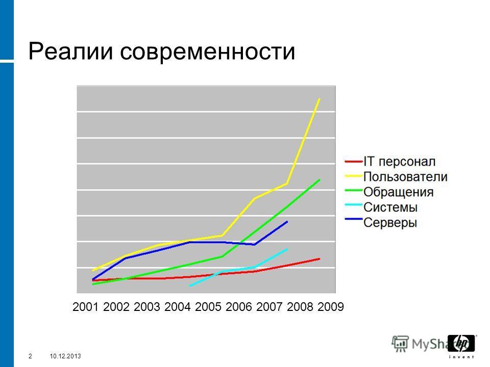 210.12.2013 Реалии современности 2001 2002 2003 2004 2005 2006 2007 2008 2009
