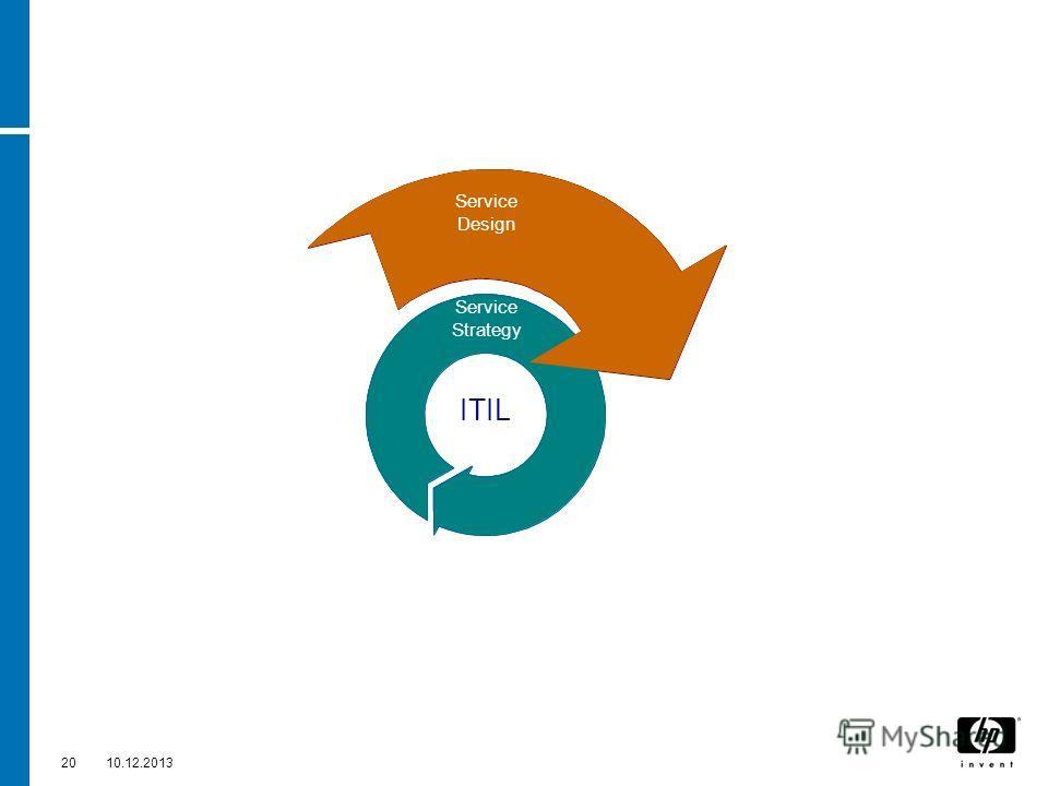 2010.12.2013 Service Design Service ITIL Service Strategy Service Operation Service Design Service Transition
