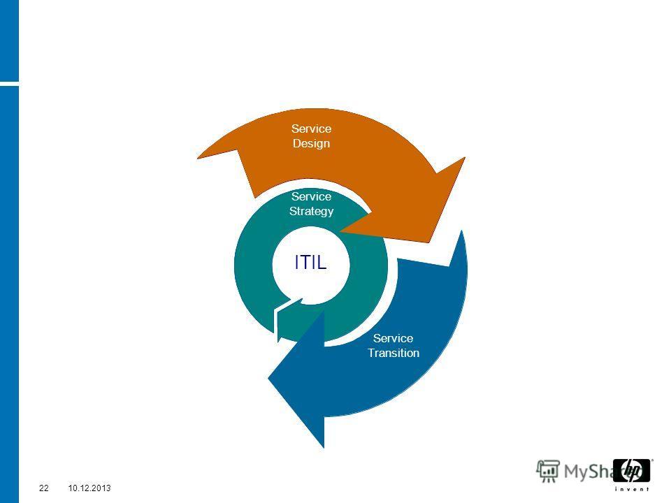2210.12.2013 Service Design Service ITIL Service Strategy Service Design Continual Service Improvement Service Transition