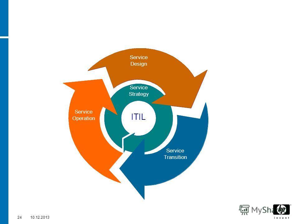 2410.12.2013 Service Design Service ITIL Service Strategy Service Operation Service Design Continual Service Improvement Service Transition