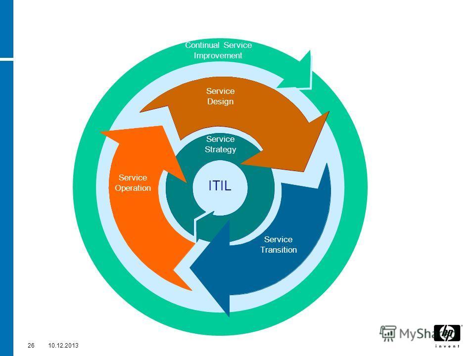 2610.12.2013 Service Design Service ITIL Service Strategy Service Operation Service Design Continual Service Improvement Service Transition