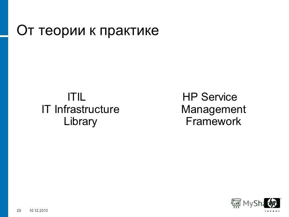 2910.12.2013 От теории к практике ITIL IT Infrastructure Library HP Service Management Framework