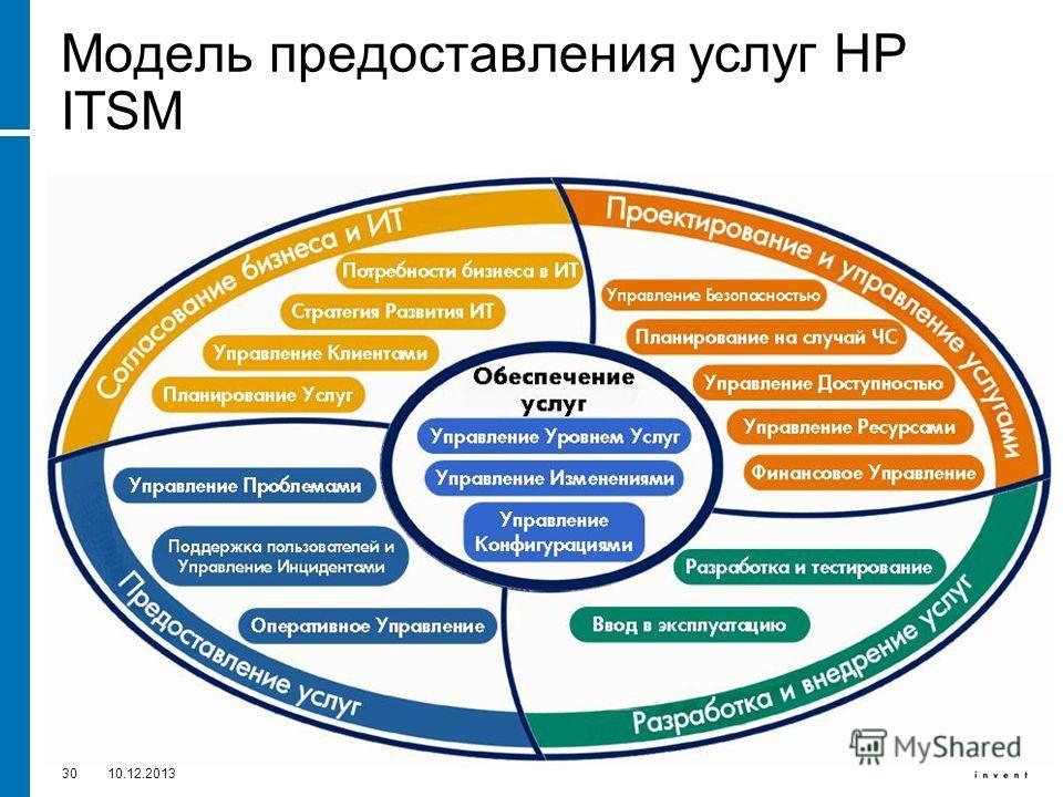 3010.12.2013 Модель предоставления услуг HP ITSM