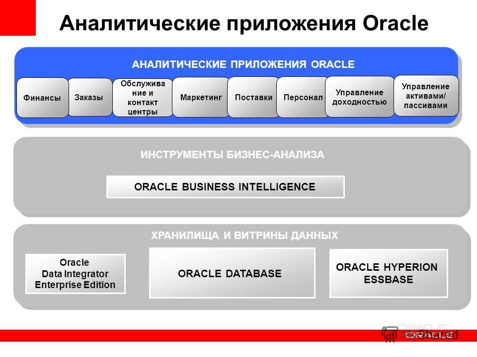 ХРАНИЛИЩА И ВИТРИНЫ ДАННЫХ ORACLE BUSINESS INTELLIGENCE ИНСТРУМЕНТЫ БИЗНЕС-АНАЛИЗА Аналитические приложения Oracle ORACLE HYPERION ESSBASE ORACLE DATABASE Oracle Data Integrator Enterprise Edition АНАЛИТИЧЕСКИЕ ПРИЛОЖЕНИЯ ORACLE Обслужива ние и конта