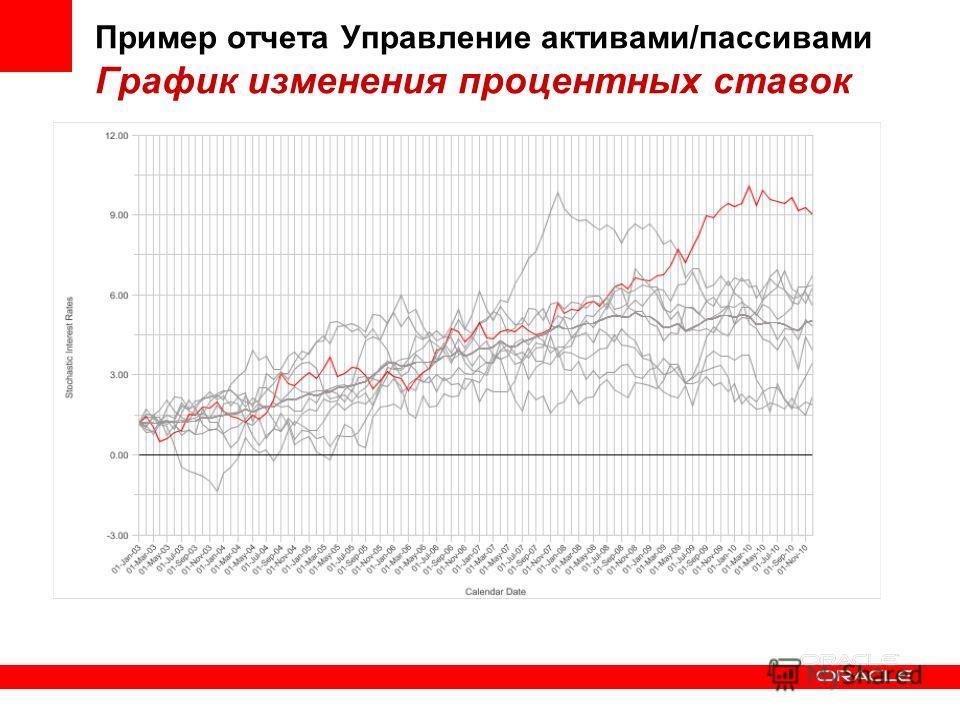 Пример отчета Управление активами/пассивами График изменения процентных ставок