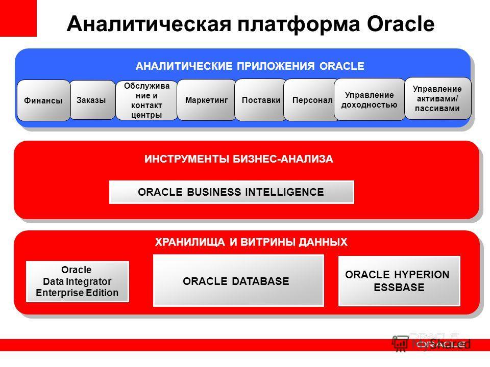 ХРАНИЛИЩА И ВИТРИНЫ ДАННЫХ ORACLE BUSINESS INTELLIGENCE ИНСТРУМЕНТЫ БИЗНЕС-АНАЛИЗА Аналитическая платформа Oracle ORACLE HYPERION ESSBASE ORACLE DATABASE Oracle Data Integrator Enterprise Edition АНАЛИТИЧЕСКИЕ ПРИЛОЖЕНИЯ ORACLE Обслужива ние и контак