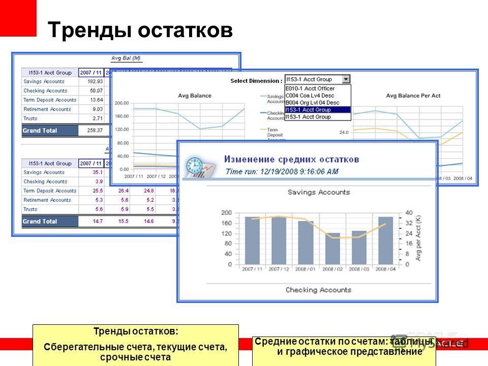 Тренды остатков Тренды остатков: Сберегательные счета, текущие счета, срочные счета Средние остатки по счетам: таблицы и графическое представление