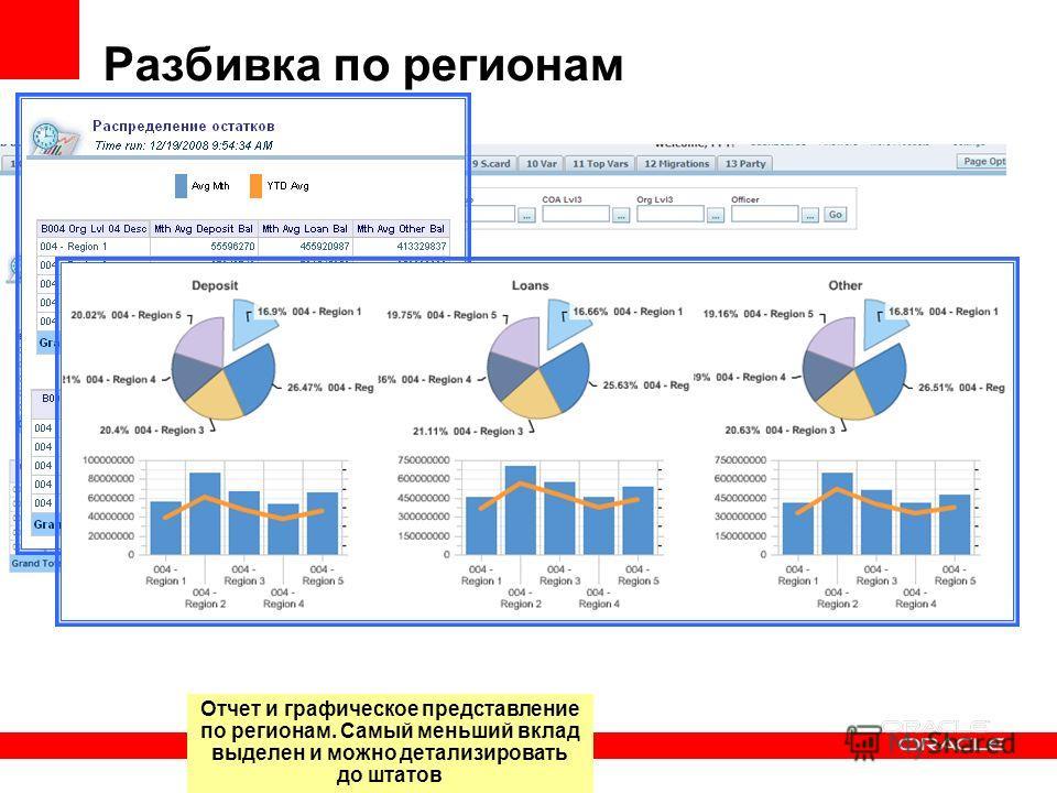 Разбивка по регионам Отчет и графическое представление по регионам. Самый меньший вклад выделен и можно детализировать до штатов
