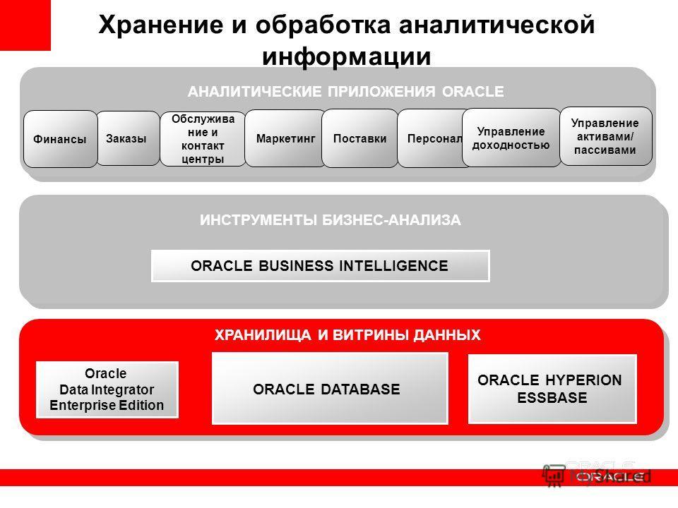 ХРАНИЛИЩА И ВИТРИНЫ ДАННЫХ ORACLE BUSINESS INTELLIGENCE ИНСТРУМЕНТЫ БИЗНЕС-АНАЛИЗА Хранение и обработка аналитической информации ORACLE HYPERION ESSBASE ORACLE DATABASE Oracle Data Integrator Enterprise Edition АНАЛИТИЧЕСКИЕ ПРИЛОЖЕНИЯ ORACLE Обслужи