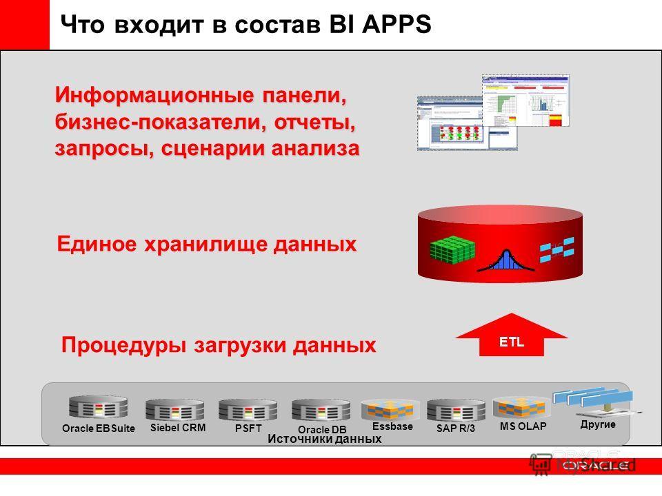 Что входит в состав BI APPS Информационные панели, бизнес-показатели, отчеты, запросы, сценарии анализа ETL Источники данных Siebel CRM Oracle EBSuiteSAP R/3PSFT MS OLAP Другие Oracle DB Essbase Процедуры загрузки данных Единое хранилище данных