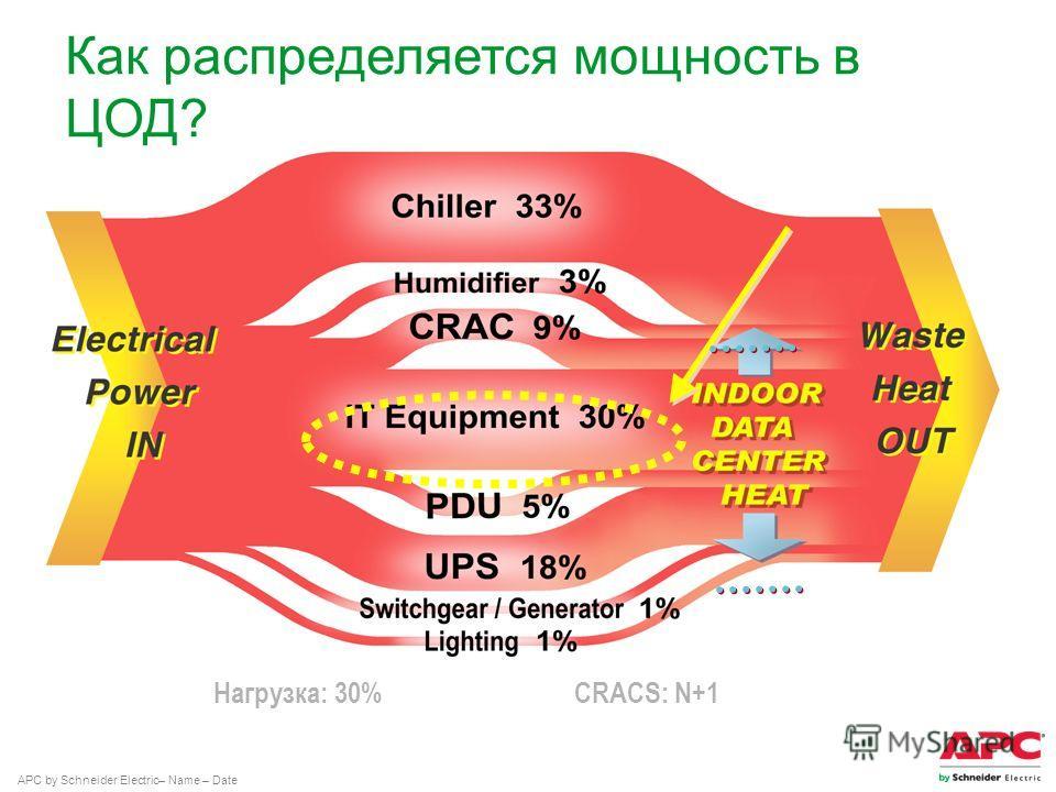 APC by Schneider Electric– Name – Date Нагрузка: 30% CRACS: N+1 Как распределяется мощность в ЦОД?