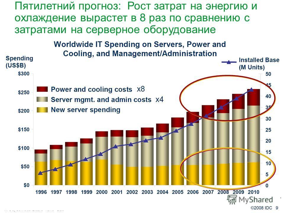 APC by Schneider Electric– Name – Date Пятилетний прогноз: Рост затрат на энергию и охлаждение вырастет в 8 раз по сравнению с затратами на серверное оборудование