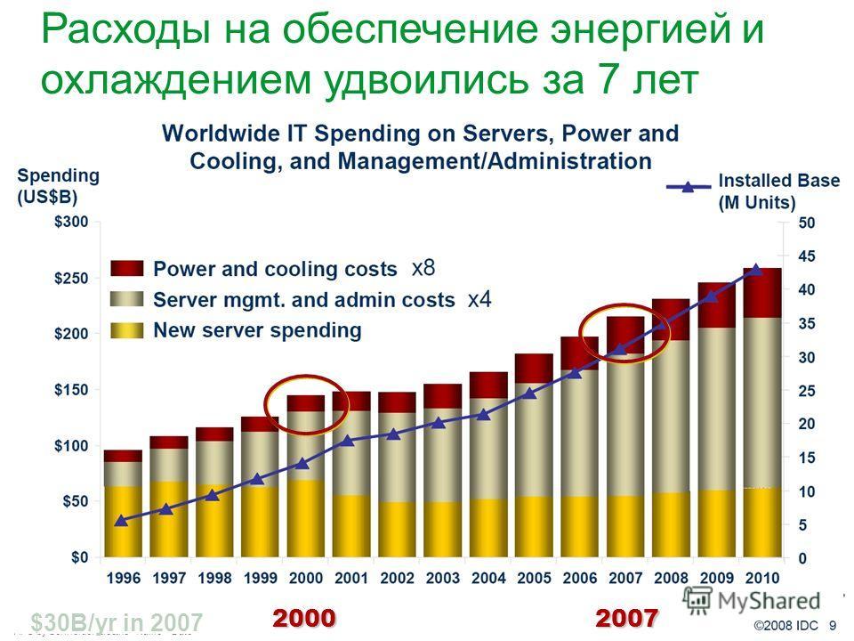 APC by Schneider Electric– Name – Date Расходы на обеспечение энергией и охлаждением удвоились за 7 лет $30B/yr in 2007 20002007
