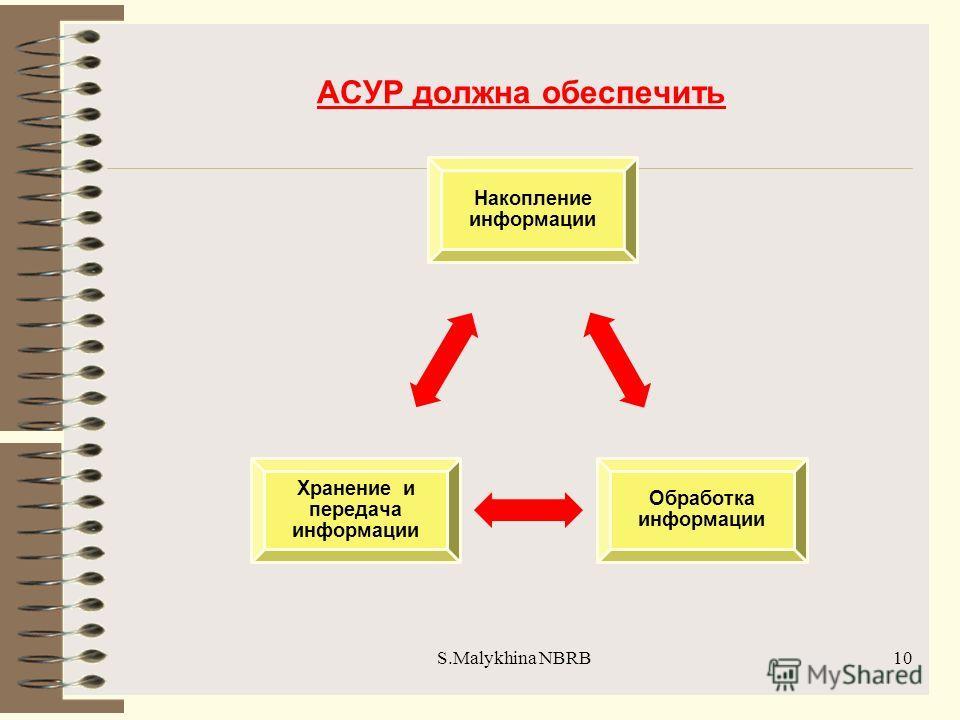 S.Malykhina NBRB АСУР должна обеспечить 10 Накопление информации Обработка информации Хранение и передача информации
