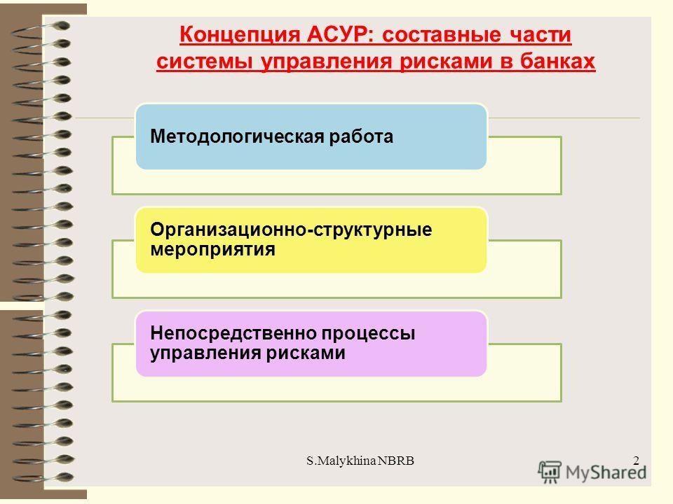 S.Malykhina NBRB Концепция АСУР: составные части системы управления рисками в банках 2 Методологическая работа Организационно-структурные мероприятия Непосредственно процессы управления рисками