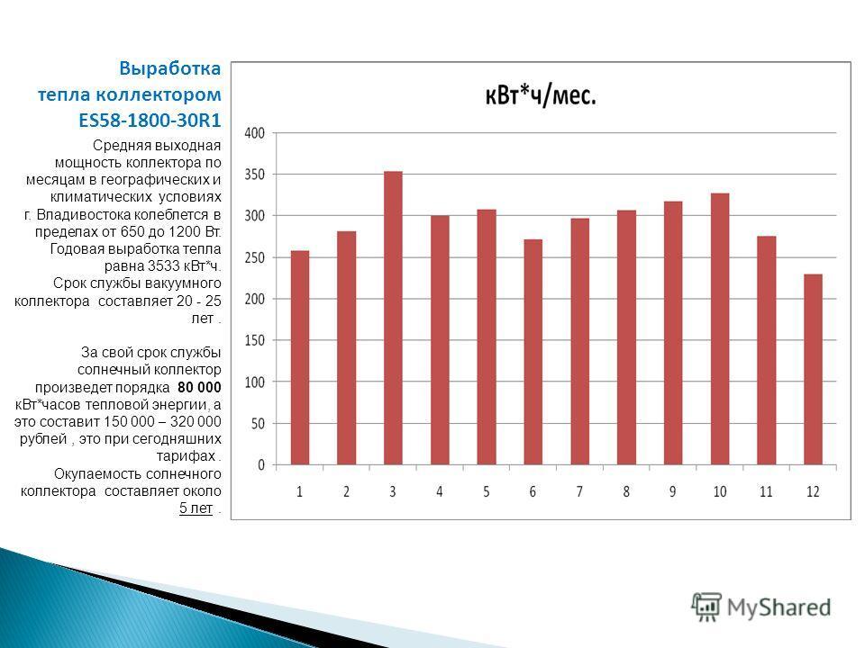 Выработка тепла коллектором ES58-1800-30R1 Средняя выходная мощность коллектора по месяцам в географических и климатических условиях г. Владивостока колеблется в пределах от 650 до 1200 Вт. Годовая выработка тепла равна 3533 кВт*ч. Срок службы вакуум