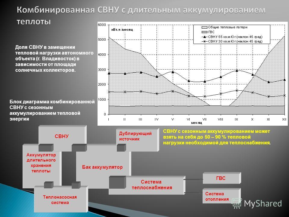 Блок диаграмма комбинированной СВНУ с сезонным аккумулированием тепловой энергии Доля СВНУ в замещении тепловой нагрузки автономного объекта (г. Владивосток) в зависимости от площади солнечных коллекторов. СВНУ с сезонным аккумулированием может взять