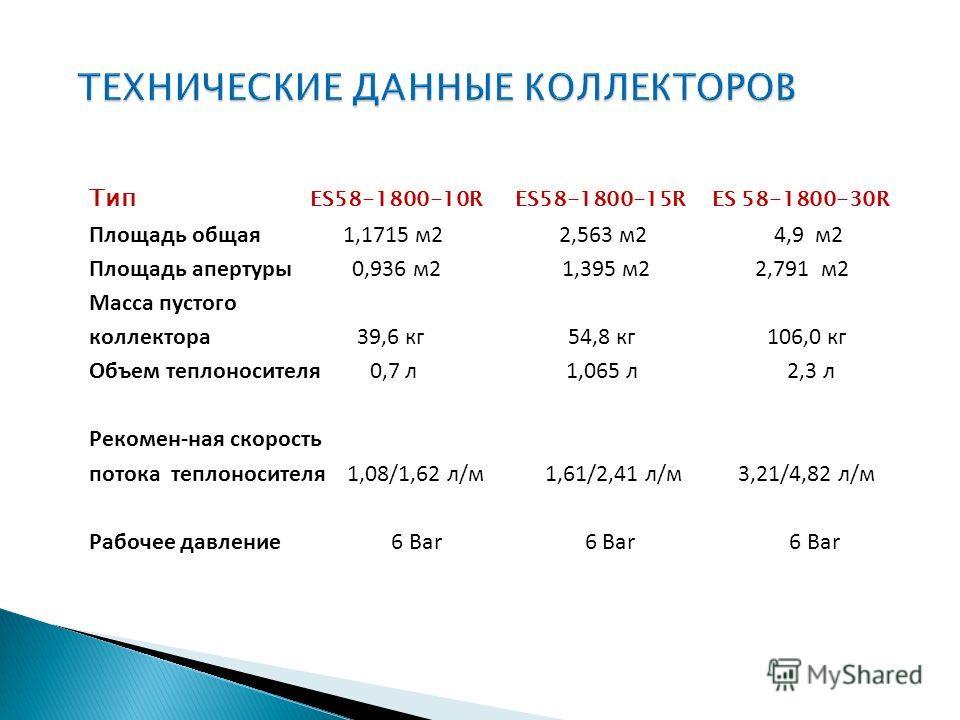Тип ES58-1800-10R ES58-1800-15R ES 58-1800-30R Площадь общая 1,1715 м2 2,563 м2 4,9 м2 Площадь апертуры 0,936 м2 1,395 м2 2,791 м2 Масса пустого коллектора 39,6 кг 54,8 кг 106,0 кг Объем теплоносителя 0,7 л 1,065 л 2,3 л Рекомен-ная скорость потока т