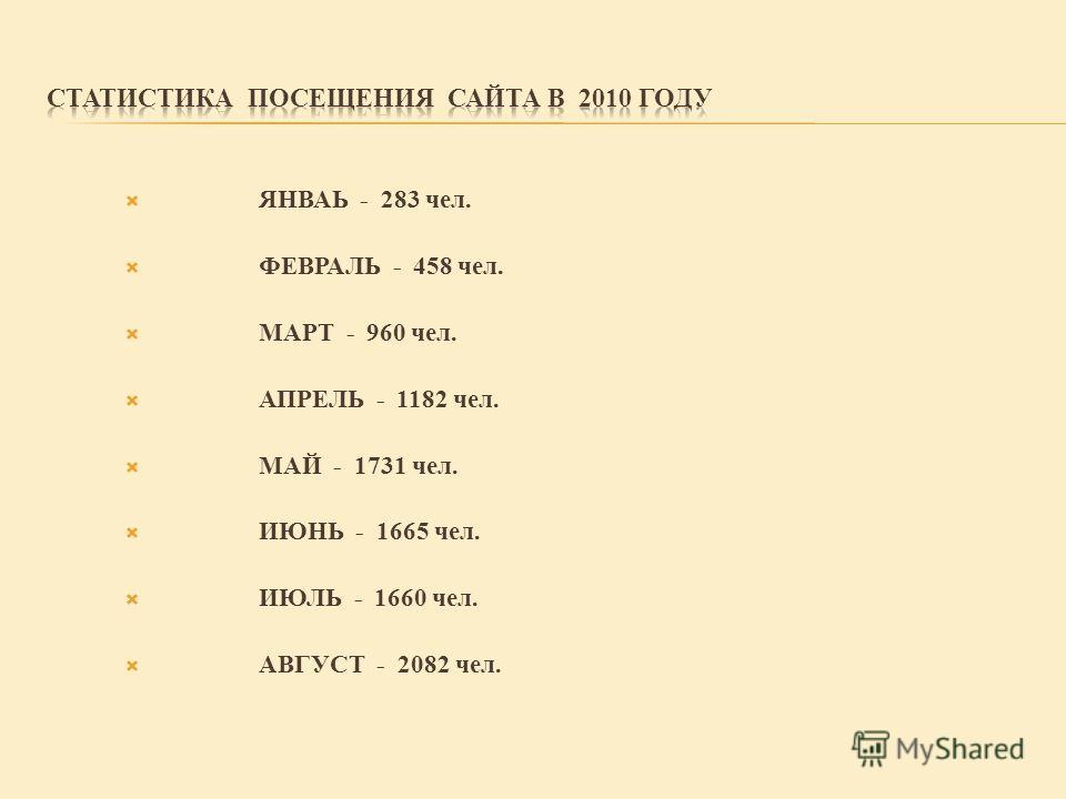 ЯНВАЬ - 283 чел. ФЕВРАЛЬ - 458 чел. МАРТ - 960 чел. АПРЕЛЬ - 1182 чел. МАЙ - 1731 чел. ИЮНЬ - 1665 чел. ИЮЛЬ - 1660 чел. АВГУСТ - 2082 чел.