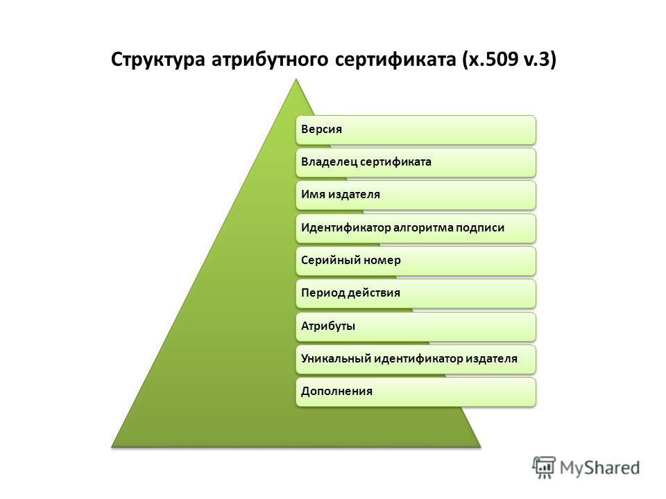 ВерсияВладелец сертификатаИмя издателяИдентификатор алгоритма подписиСерийный номерПериод действияАтрибутыУникальный идентификатор издателяДополнения Структура атрибутного сертификата (x.509 v.3)