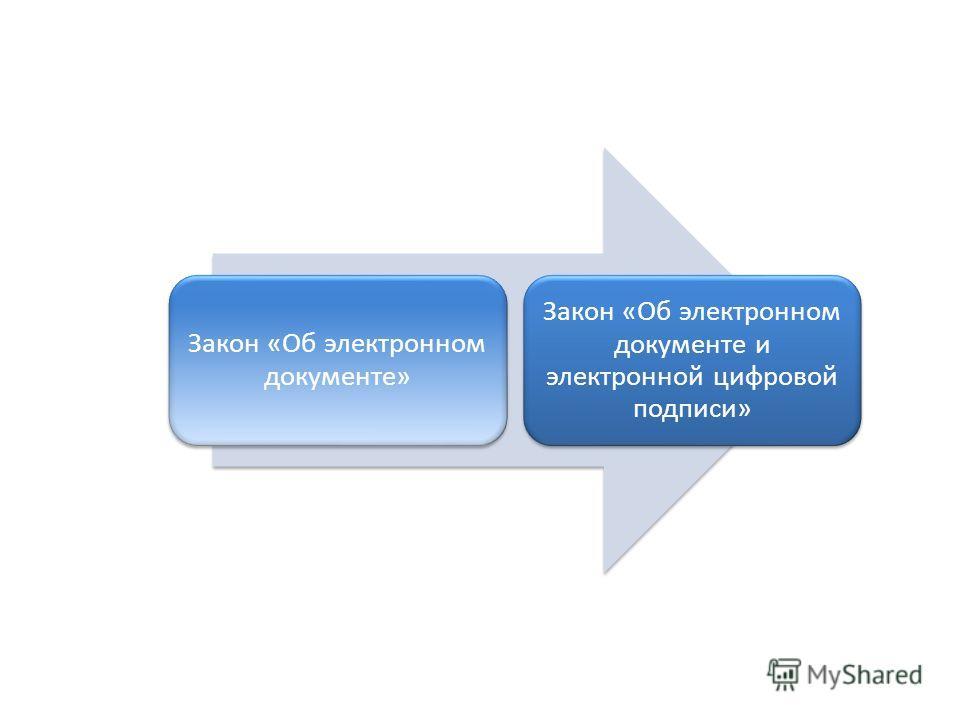 Закон «Об электронном документе» Закон «Об электронном документе и электронной цифровой подписи»