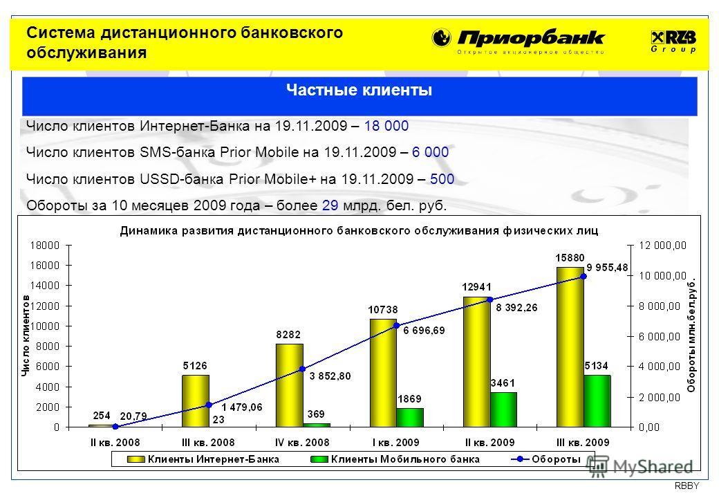 RBBY Минск 19 ноября 2009 Число клиентов Интернет-Банка на 19.11.2009 – 18 000 Число клиентов SMS-банка Prior Mobile на 19.11.2009 – 6 000 Число клиентов USSD-банка Prior Mobile+ на 19.11.2009 – 500 Обороты за 10 месяцев 2009 года – более 29 млрд. бе