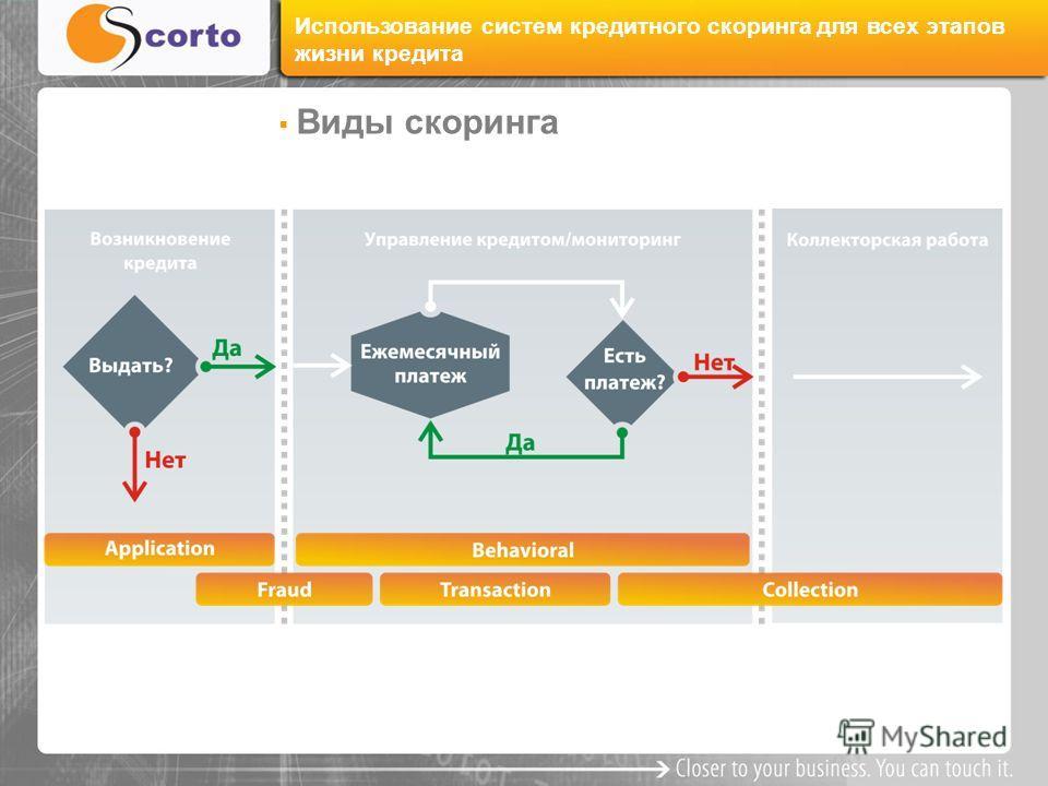 Виды скоринга Использование систем кредитного скоринга для всех этапов жизни кредита