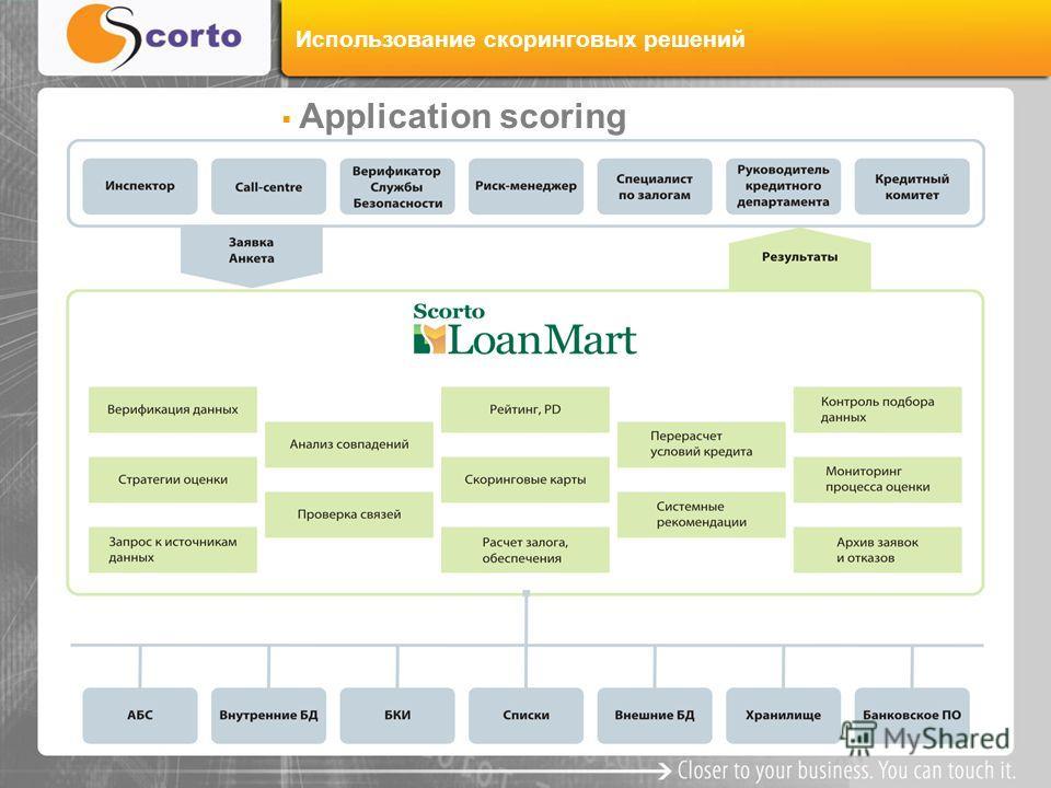 Использование скоринговых решений Application scoring