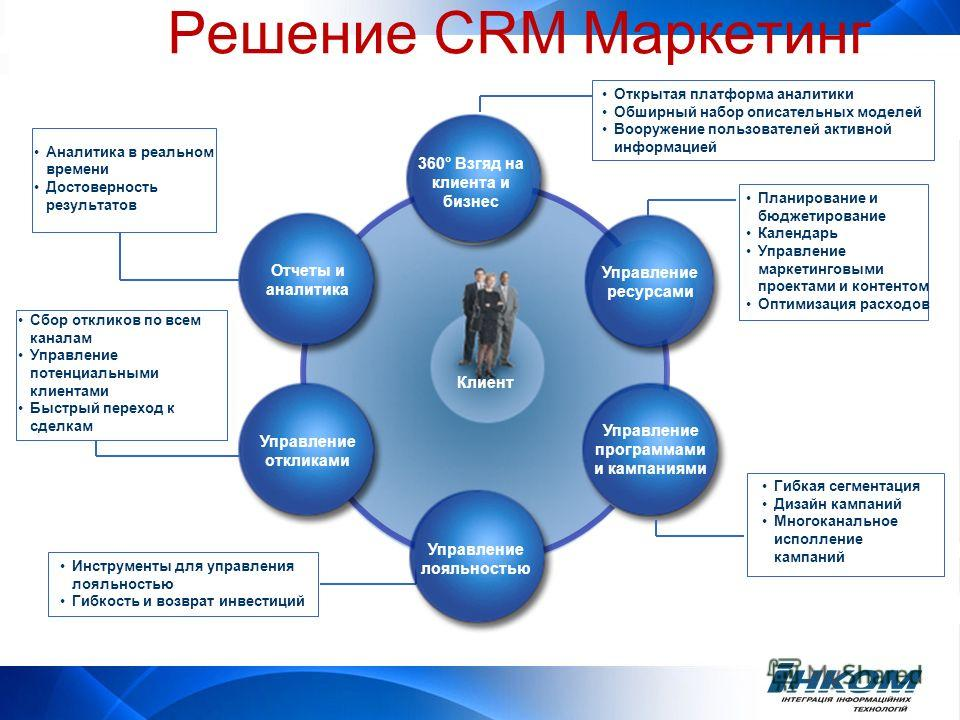 Управление лояльностью Управление откликами Клиент Управление программами и кампаниями 360° Взгяд на клиента и бизнес Отчеты и аналитика Управление ресурсами Открытая платформа аналитики Обширный набор описательных моделей Вооружение пользователей ак