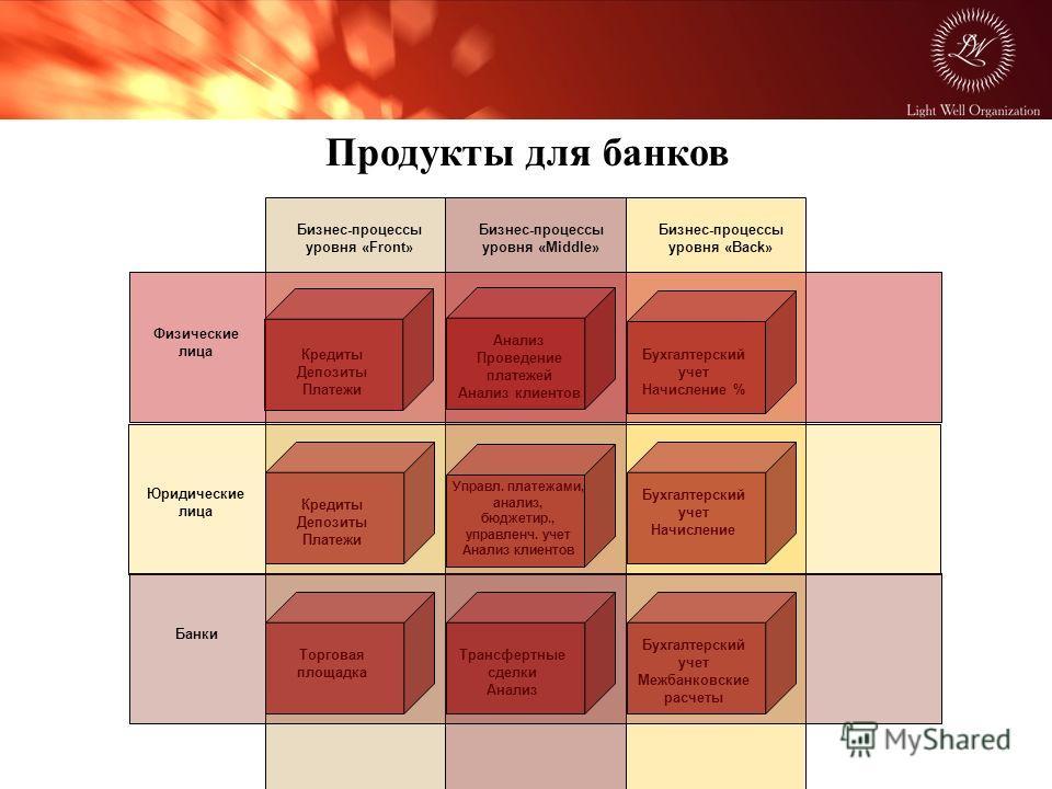 Бизнес-процессы уровня «Front» Бизнес-процессы уровня «Middle» Бизнес-процессы уровня «Back» Физические лица Юридические лица Банки Кредиты Депозиты Платежи Анализ Проведение платежей Анализ клиентов Управл. платежами, анализ, бюджетир., управленч. у