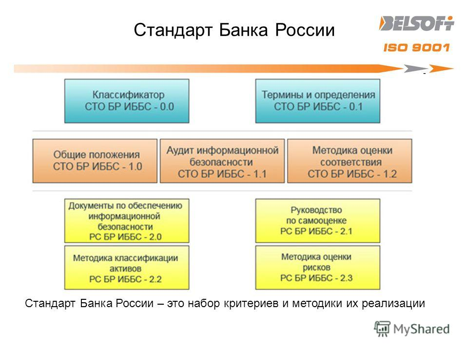 Стандарт Банка России Стандарт Банка России – это набор критериев и методики их реализации