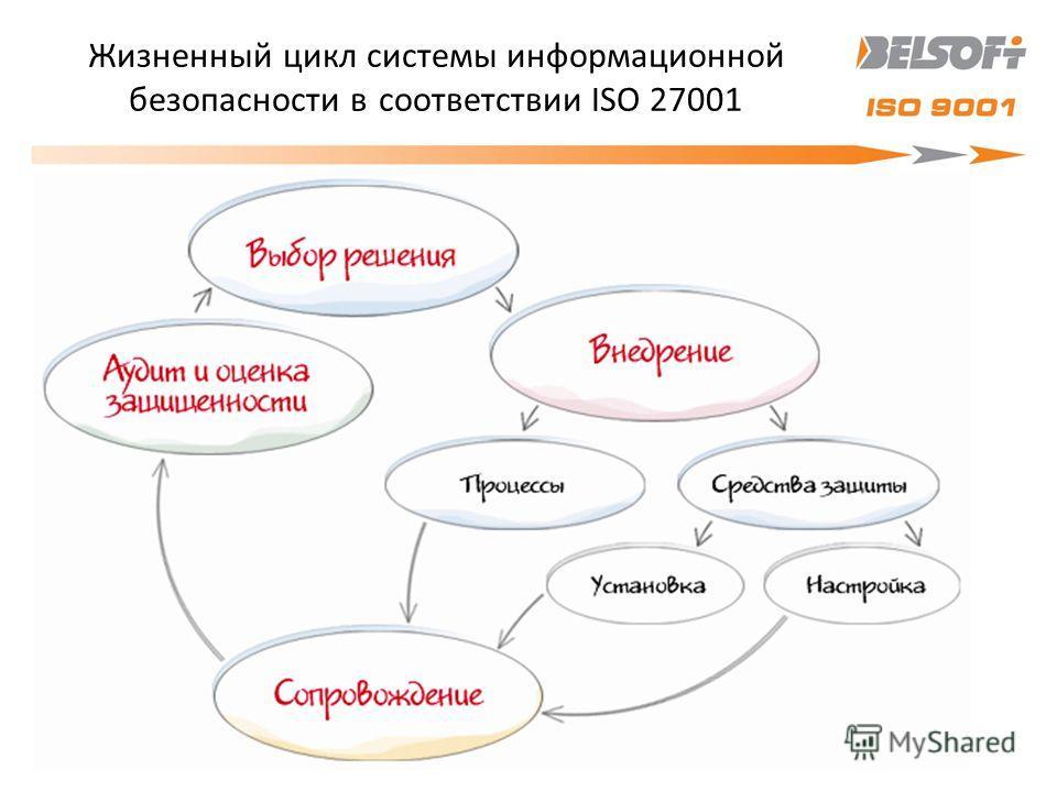 Жизненный цикл системы информационной безопасности в соответствии ISO 27001