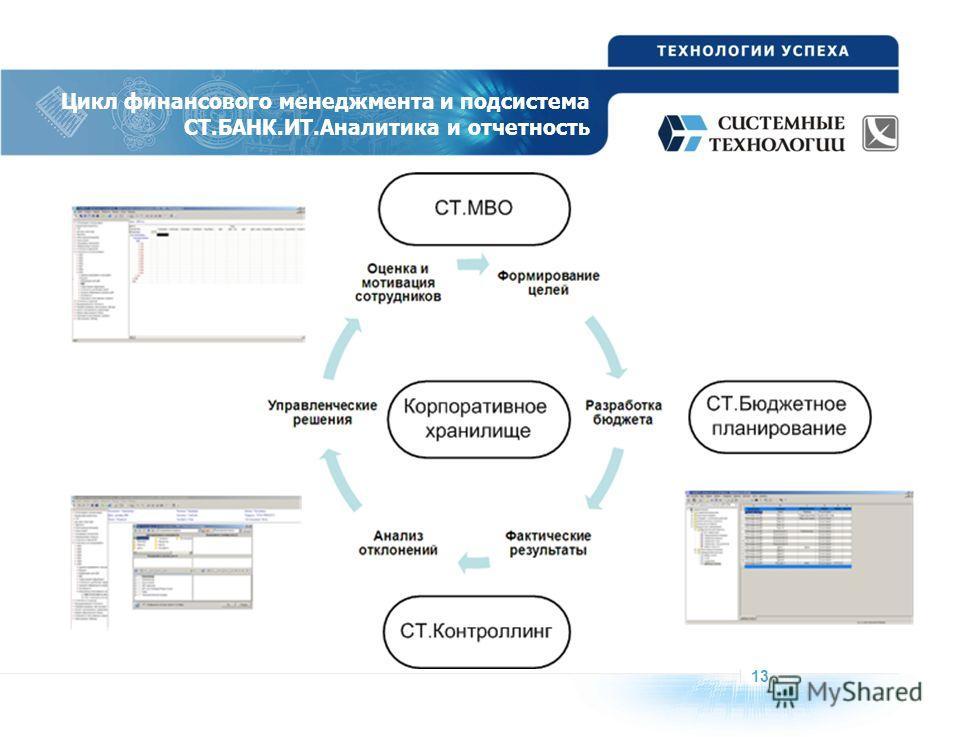 1313 Цикл финансового менеджмента и подсистема СТ.БАНК.ИТ.Аналитика и отчетность