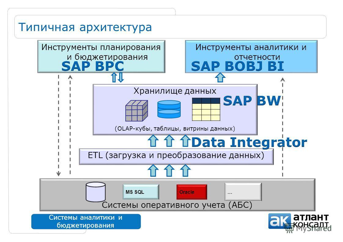 Системы оперативного учета (АБС) Хранилище данных (OLAP-кубы, таблицы, витрины данных) Системы аналитики и бюджетирования Типичная архитектура MS SQLOracle … Инструменты аналитики и отчетности Инструменты планирования и бюджетирования ETL (загрузка и