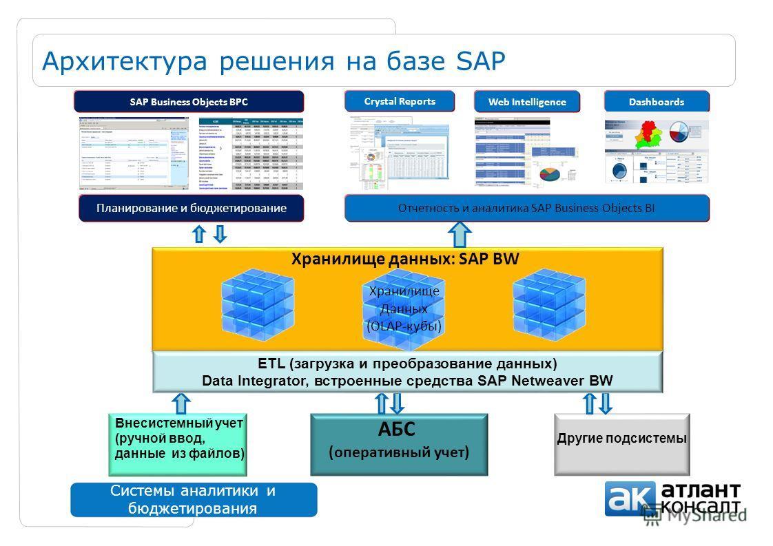 Системы аналитики и бюджетирования Архитектура решения на базе SAP Внесистемный учет (ручной ввод, данные из файлов) Хранилище данных: SAP BW АБС (оперативный учет) Другие подсистемы Хранилище Данных (OLAP-кубы) ETL (загрузка и преобразование данных)
