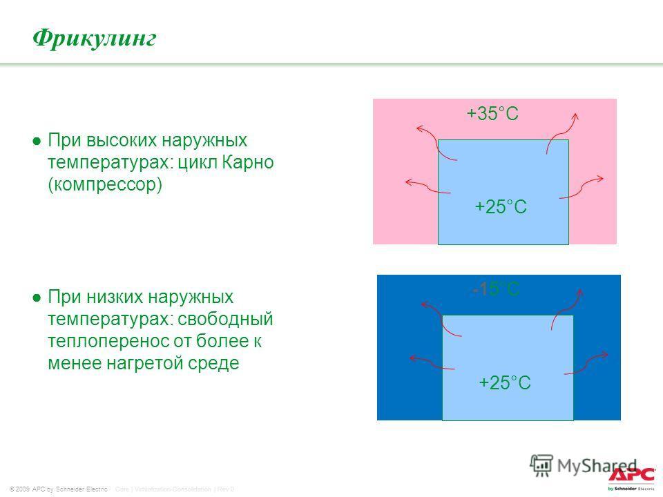 © 2009 APC by Schneider Electric Core | Virtualization-Consolidation | Rev 0 +35°С Фрикулинг При высоких наружных температурах: цикл Карно (компрессор) При низких наружных температурах: свободный теплоперенос от более к менее нагретой среде +25°С -15