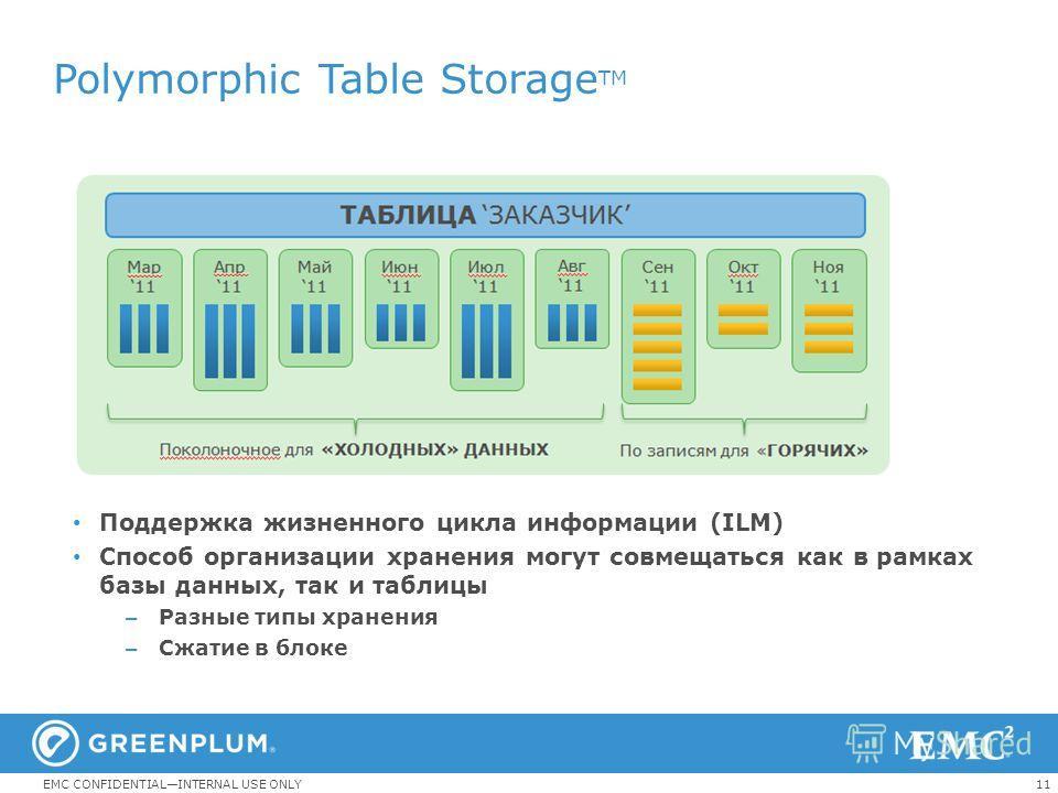 11EMC CONFIDENTIALINTERNAL USE ONLY Polymorphic Table Storage TM Поддержка жизненного цикла информации (ILM) Способ организации хранения могут совмещаться как в рамках базы данных, так и таблицы – Разные типы хранения – Сжатие в блоке