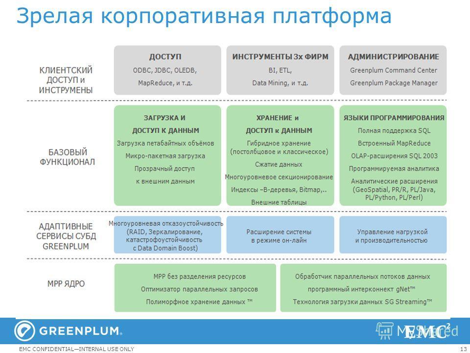 13EMC CONFIDENTIALINTERNAL USE ONLY Зрелая корпоративная платформа